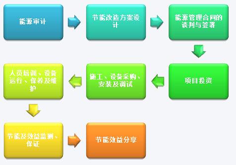 合同能源管理的实施流程